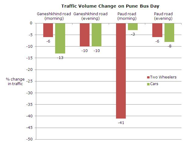 traffic volume change